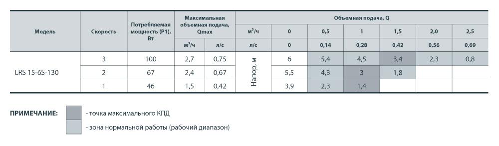 Насос SPRUT LRS 15-6S-130 без гаек