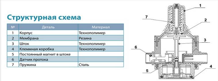 Контроллер давления Aquatica (розетка)