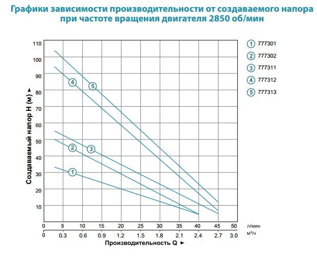 Насос AQUATICA 0,75кВт Н 60(25)м Q 45(30) л/мин Ø96мм
