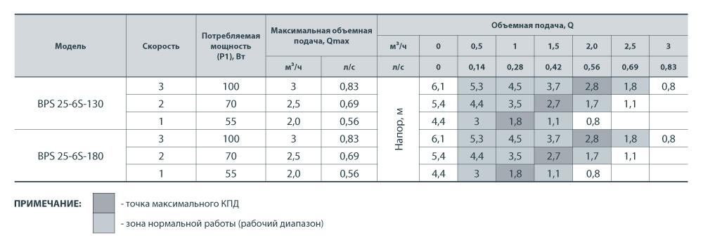 Насос НАСОСЫ+ BPS 25-6S-130 + гайки
