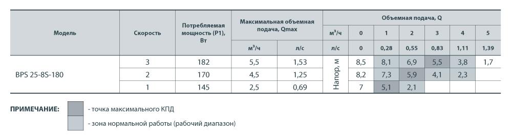 Насос НАСОСЫ+ BPS 25-8S-180 + гайки