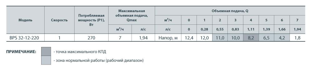 Насос НАСОСЫ+ BPS 32-12-220 + гайки