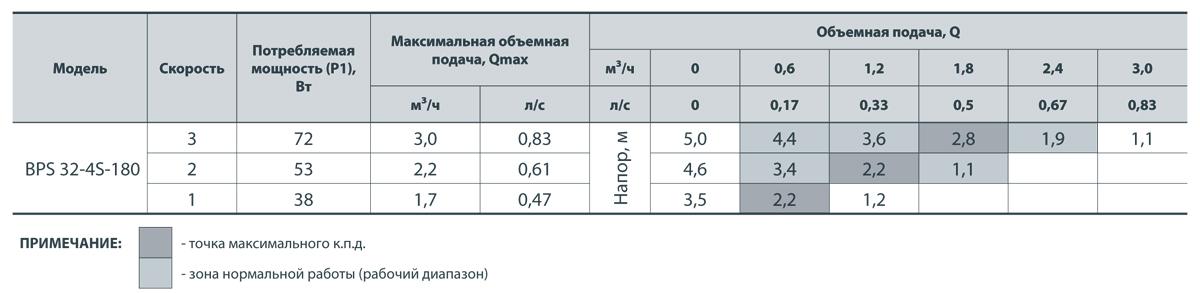Насос НАСОСЫ+ BPS 32-4S-180 + гайки