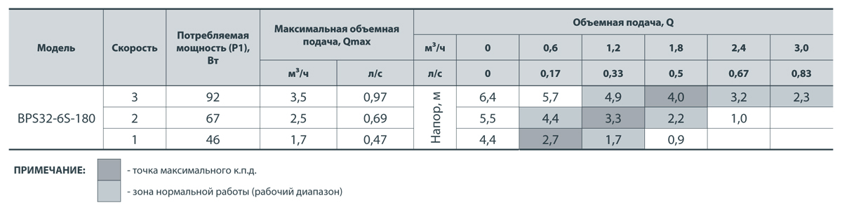 Насос НАСОСЫ+ BPS 32-6S-180 + гайки